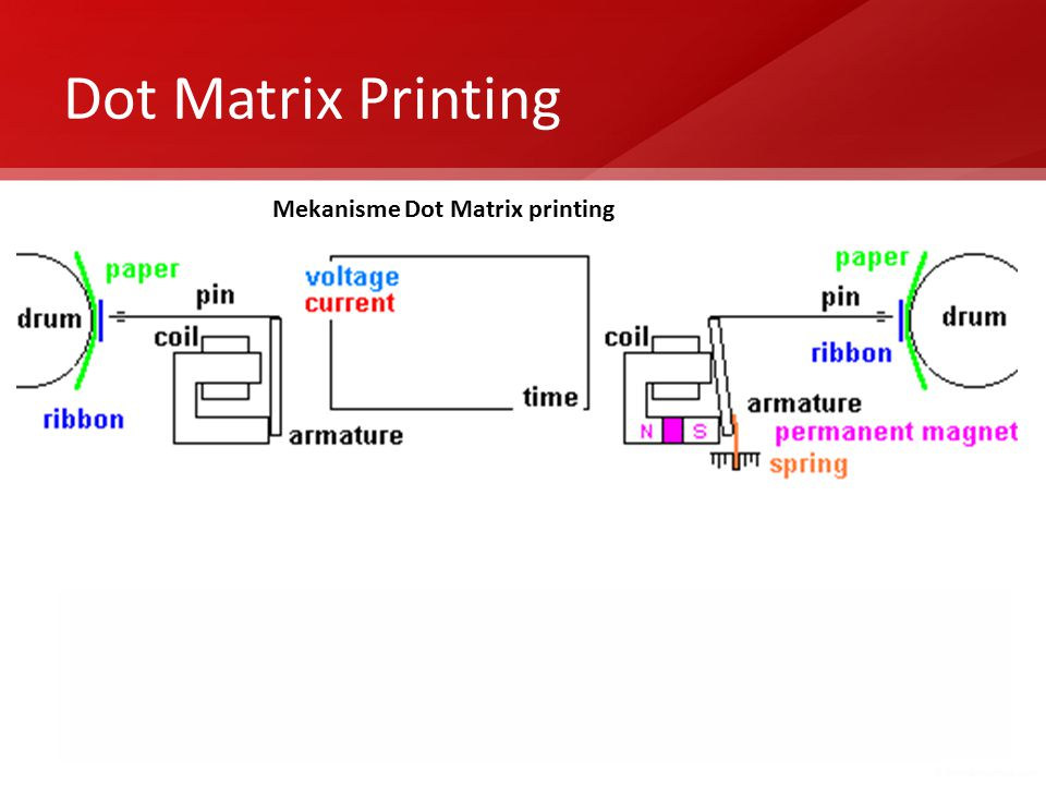 Dot Matrix Printing Mekanisme Dot Matrix printing