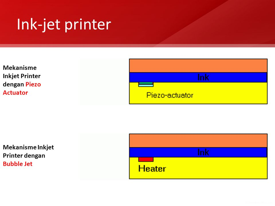 Ink-jet printer Mekanisme Inkjet Printer dengan Piezo Actuator