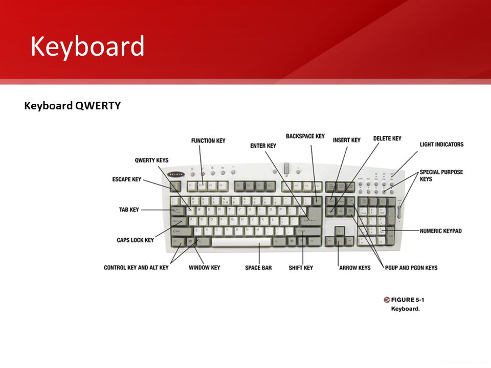 Keyboard Keyboard QWERTY
