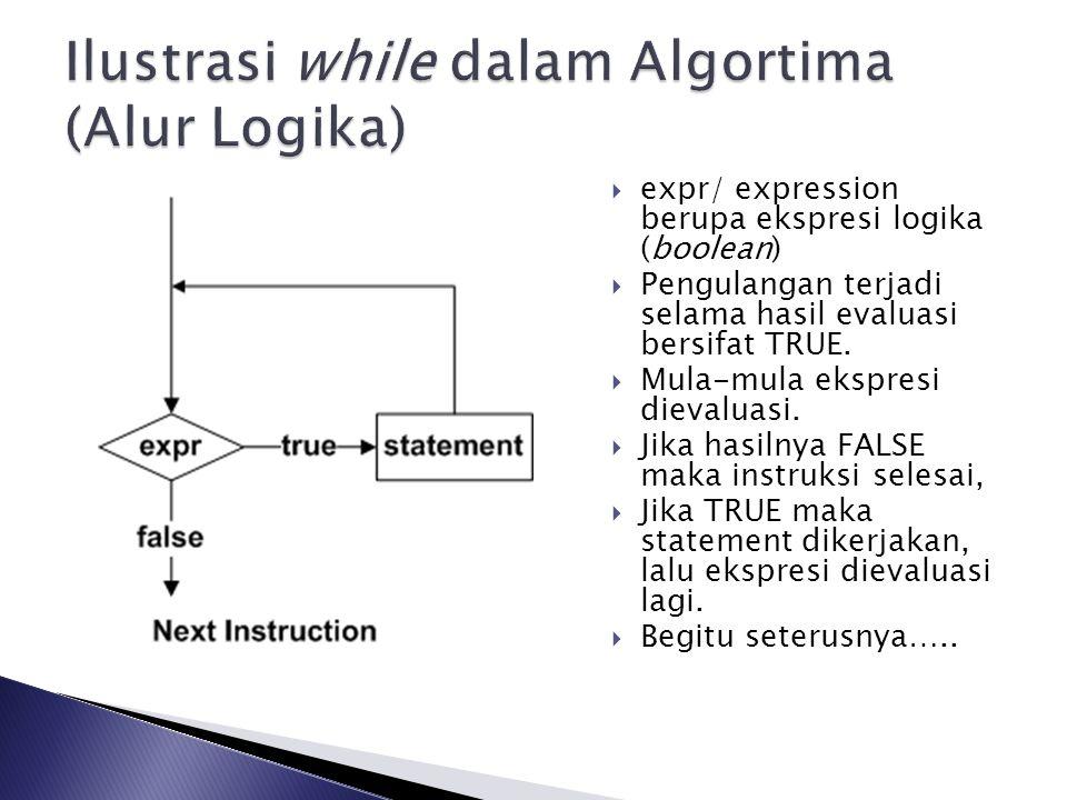Ilustrasi while dalam Algortima (Alur Logika)
