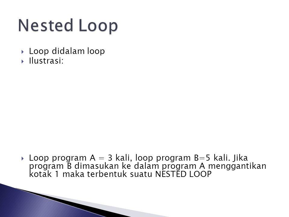 Nested Loop Loop didalam loop Ilustrasi: