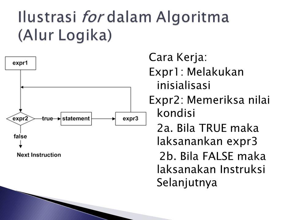 Ilustrasi for dalam Algoritma (Alur Logika)