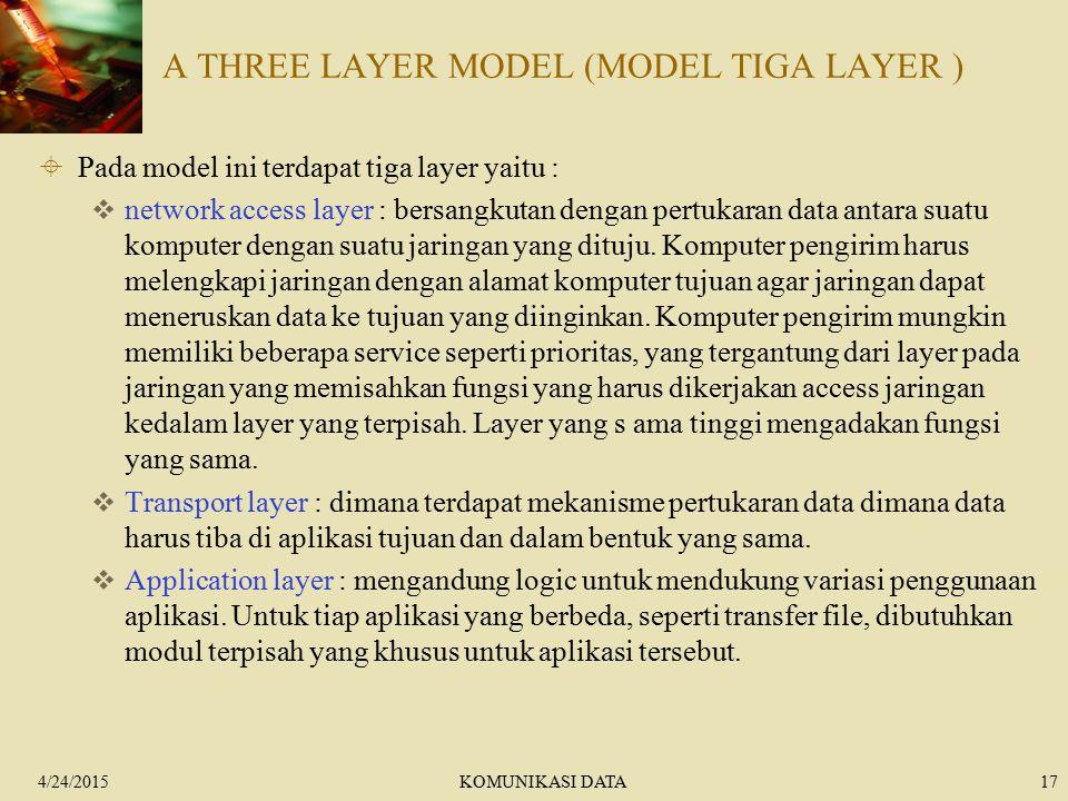A THREE LAYER MODEL (MODEL TIGA LAYER )