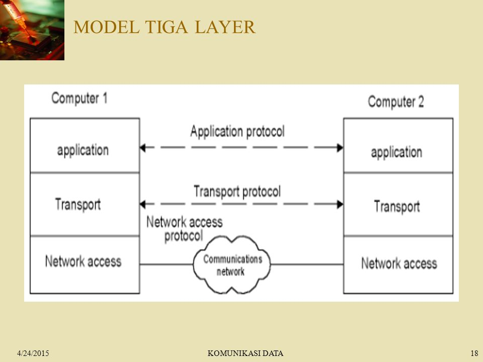 MODEL TIGA LAYER 4/14/2017 KOMUNIKASI DATA