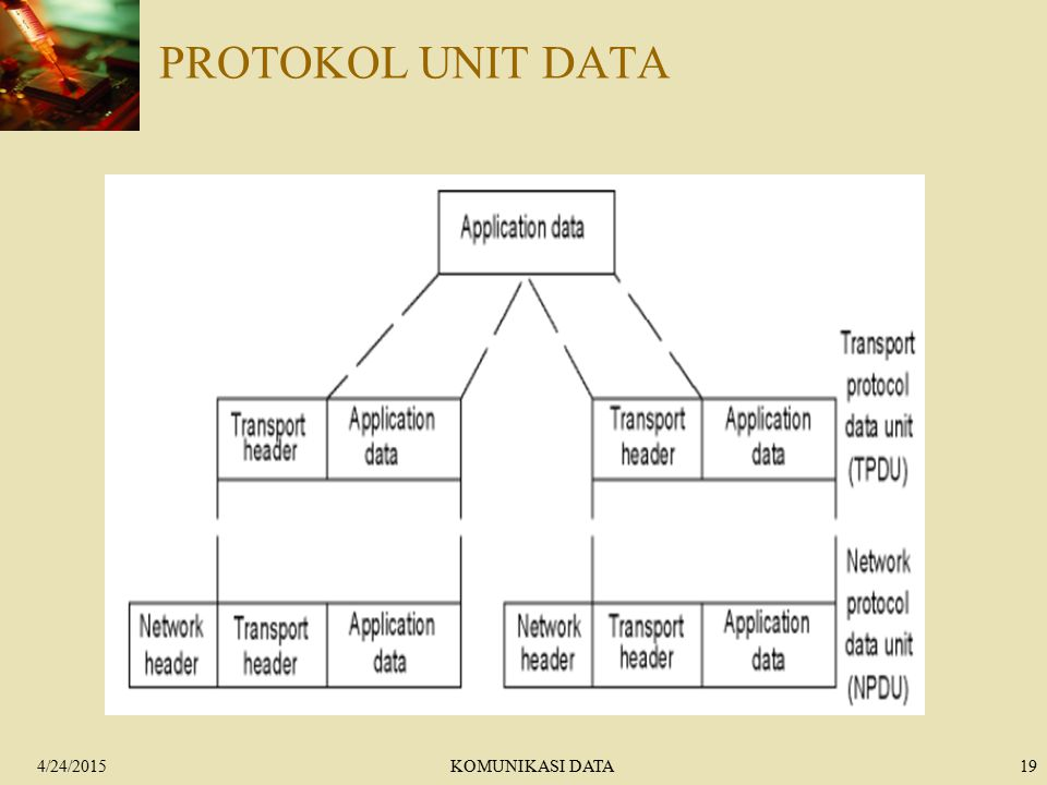 PROTOKOL UNIT DATA 4/14/2017 KOMUNIKASI DATA