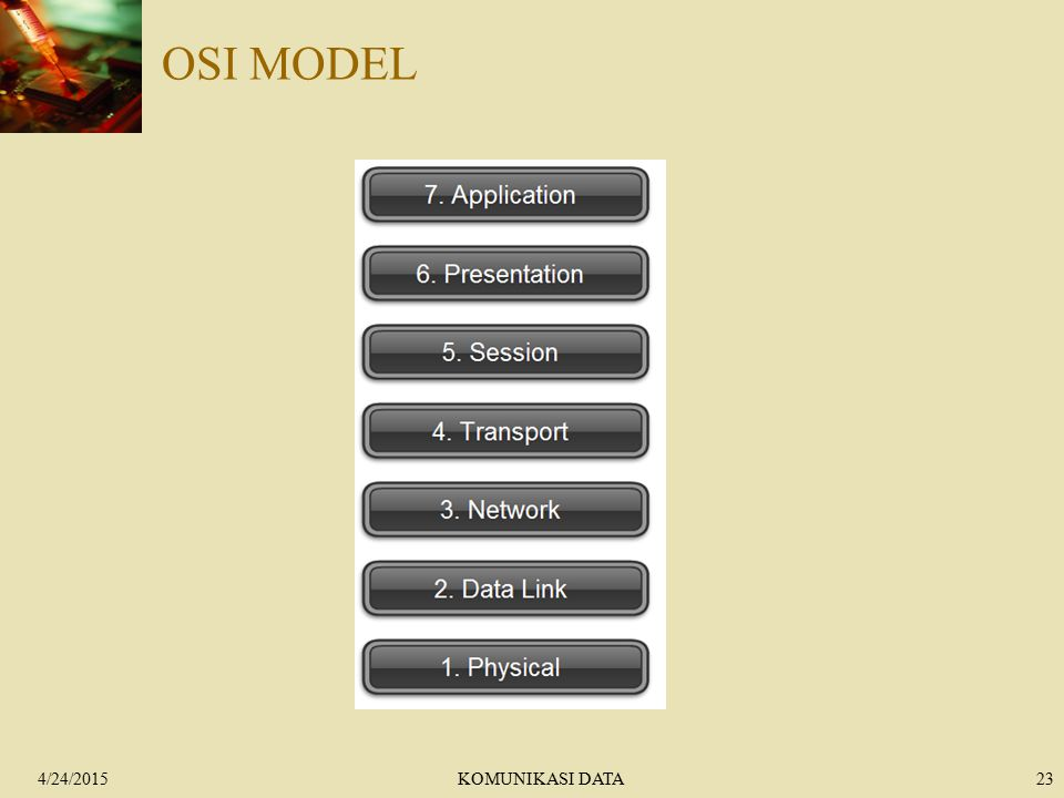 OSI MODEL 4/14/2017 KOMUNIKASI DATA