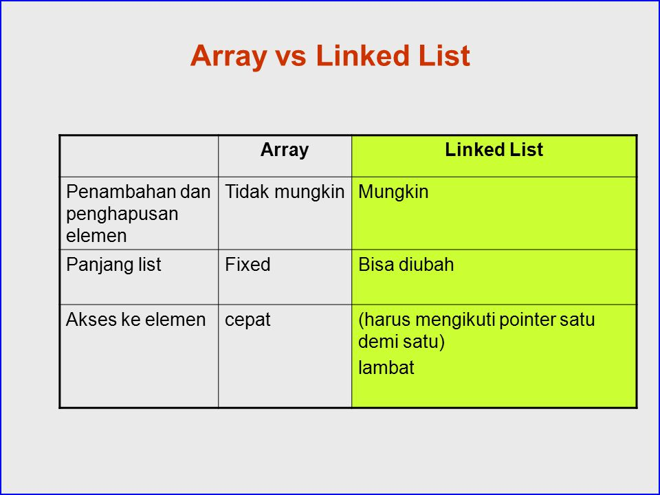 Array vs Linked List Array Linked List