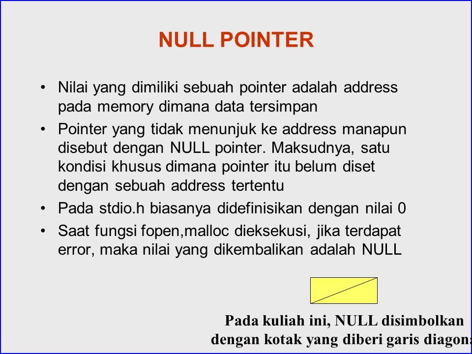 NULL POINTER Nilai yang dimiliki sebuah pointer adalah address pada memory dimana data tersimpan.