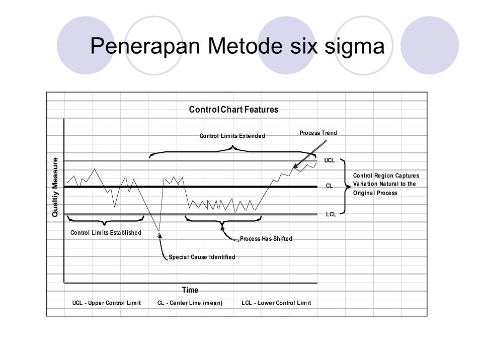 Penerapan Metode six sigma