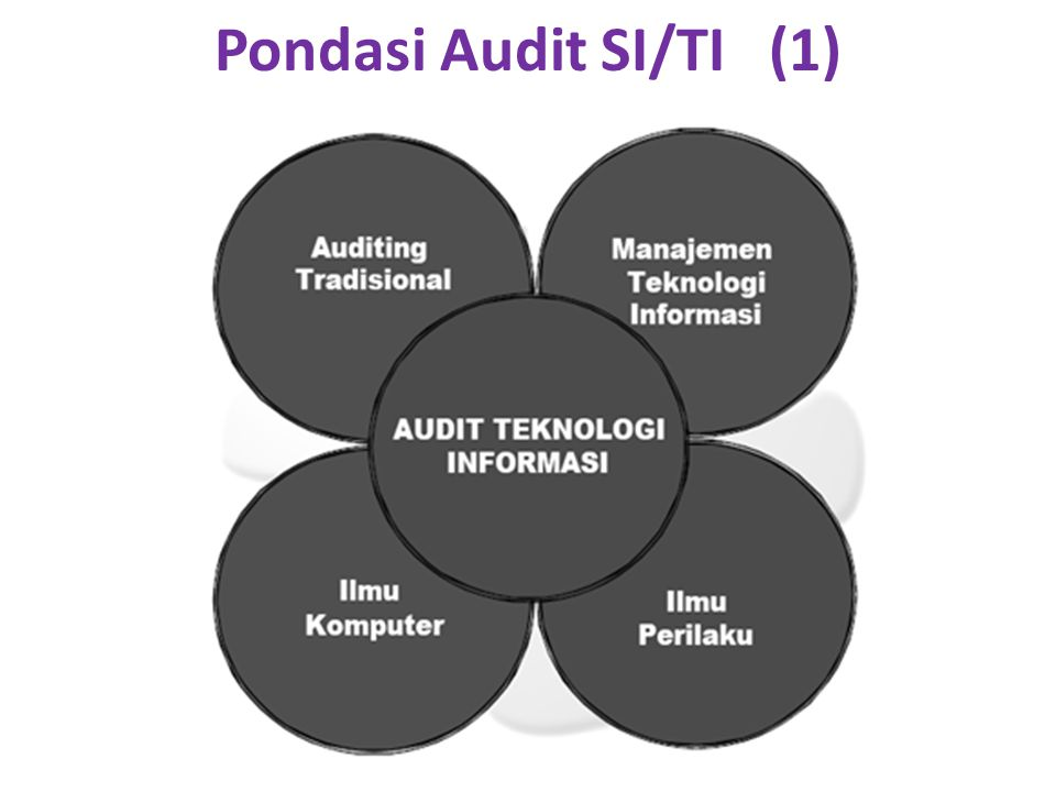 Pondasi Audit SI/TI (1)