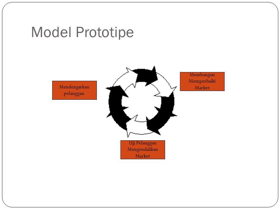 Model Prototipe Membangun Memperbaiki Market Mendengarkan pelanggan