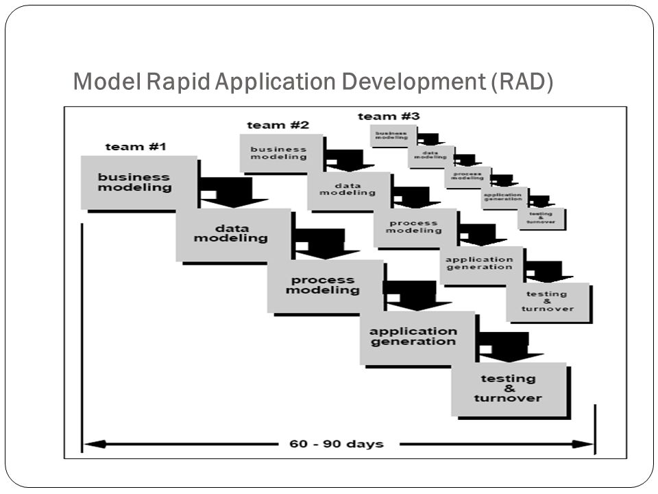Model Rapid Application Development (RAD)