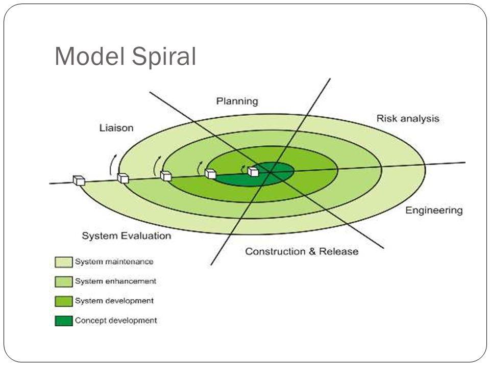 Model Spiral