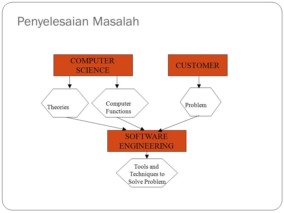Penyelesaian Masalah COMPUTER CUSTOMER SCIENCE SOFTWARE ENGINEERING