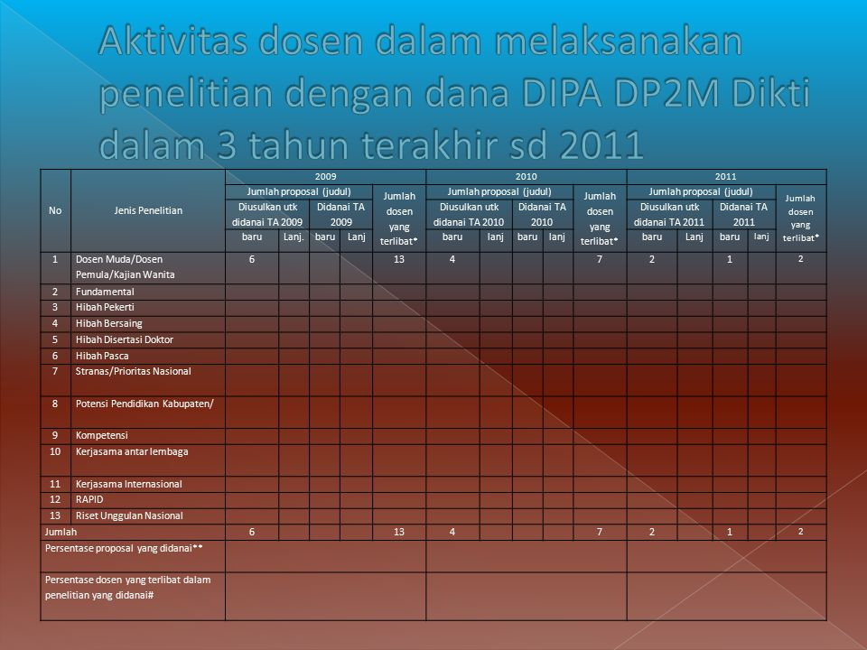 Aktivitas dosen dalam melaksanakan penelitian dengan dana DIPA DP2M Dikti dalam 3 tahun terakhir sd 2011