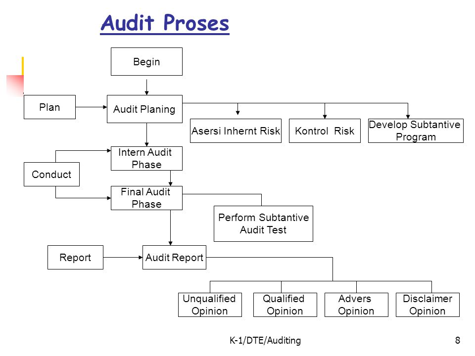 Audit Proses Begin Plan Audit Planing Asersi Inhernt Risk Kontrol Risk
