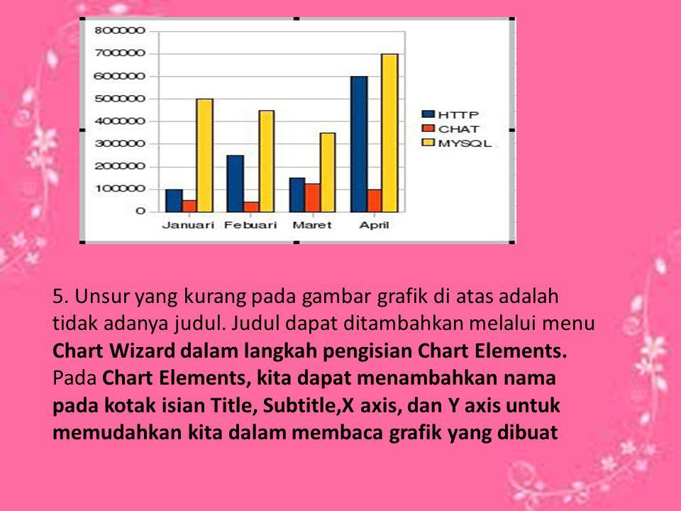 5. Unsur yang kurang pada gambar grafik di atas adalah tidak adanya judul. Judul dapat ditambahkan melalui menu Chart Wizard dalam langkah pengisian Chart Elements.