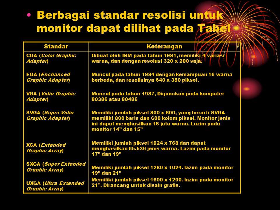 Berbagai standar resolisi untuk monitor dapat dilihat pada Tabel