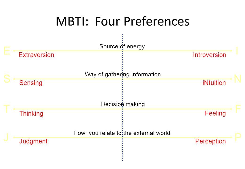 MBTI: Four Preferences