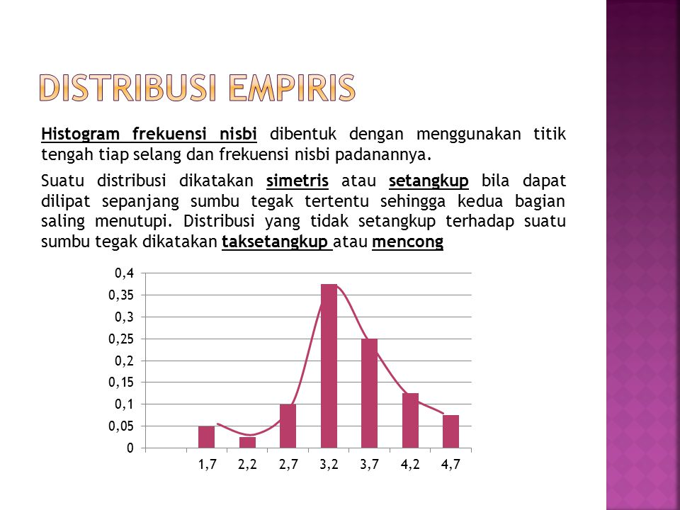 Distribusi empiris