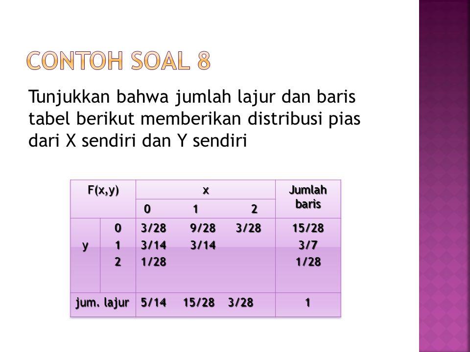 Contoh soal 8 Tunjukkan bahwa jumlah lajur dan baris tabel berikut memberikan distribusi pias dari X sendiri dan Y sendiri.