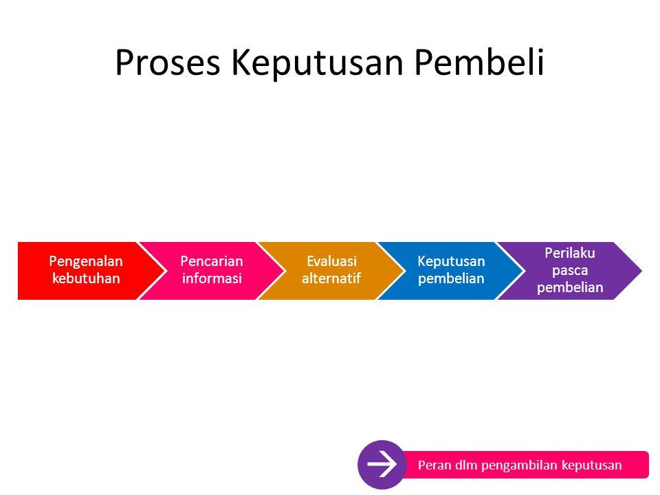 Proses Keputusan Pembeli