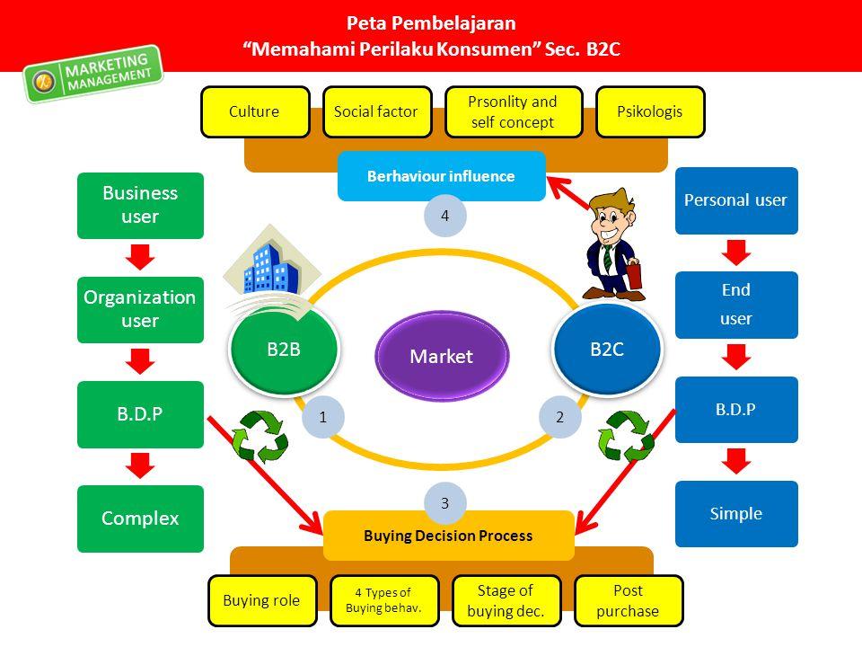 Peta Pembelajaran Memahami Perilaku Konsumen Sec. B2C