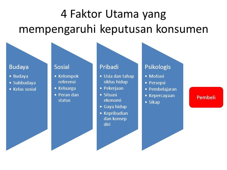 4 Faktor Utama yang mempengaruhi keputusan konsumen