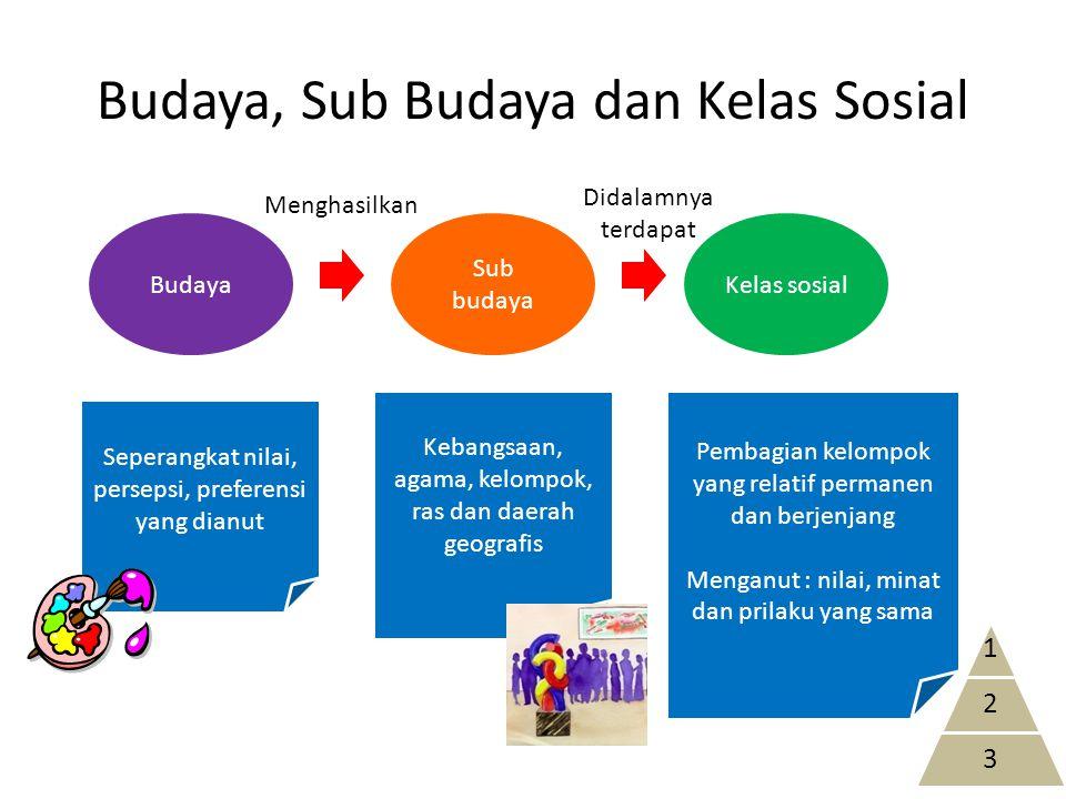 Budaya, Sub Budaya dan Kelas Sosial
