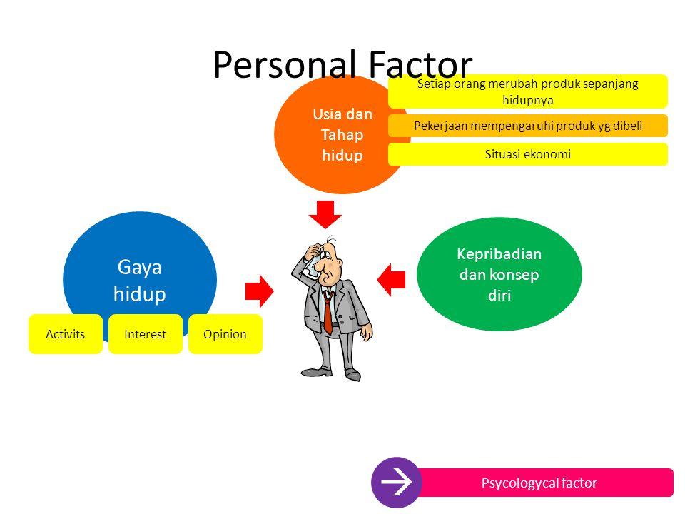 Personal Factor  Gaya hidup Usia dan Tahap hidup
