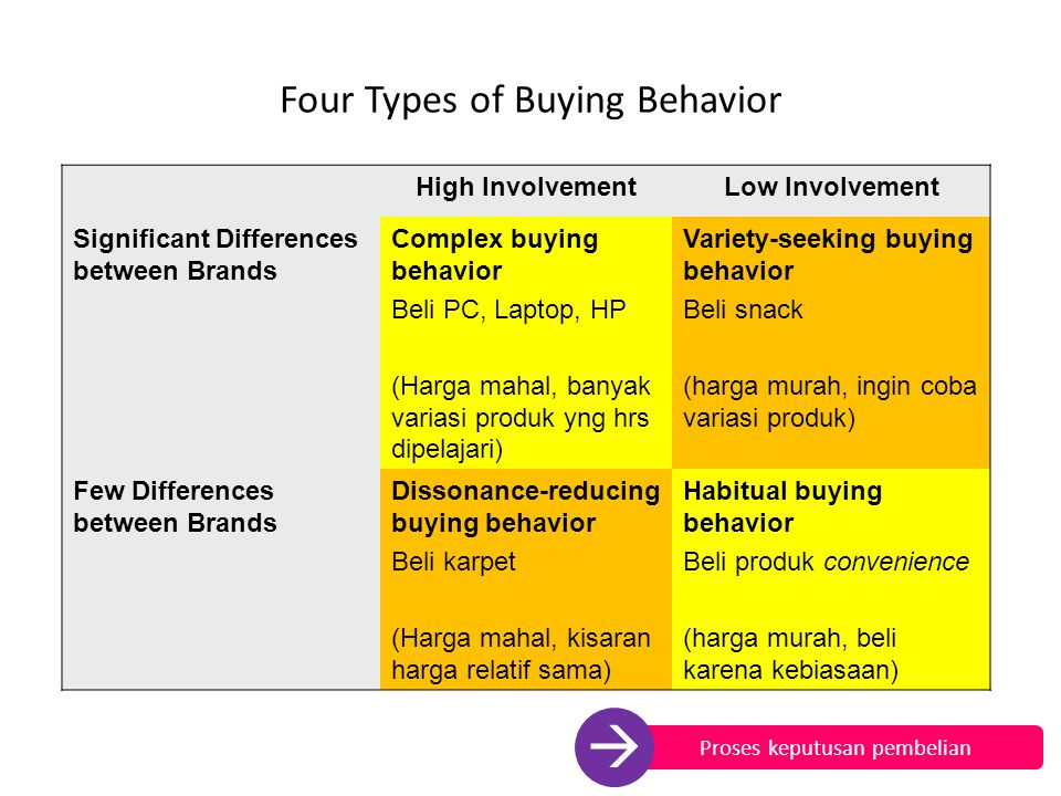 Four Types of Buying Behavior