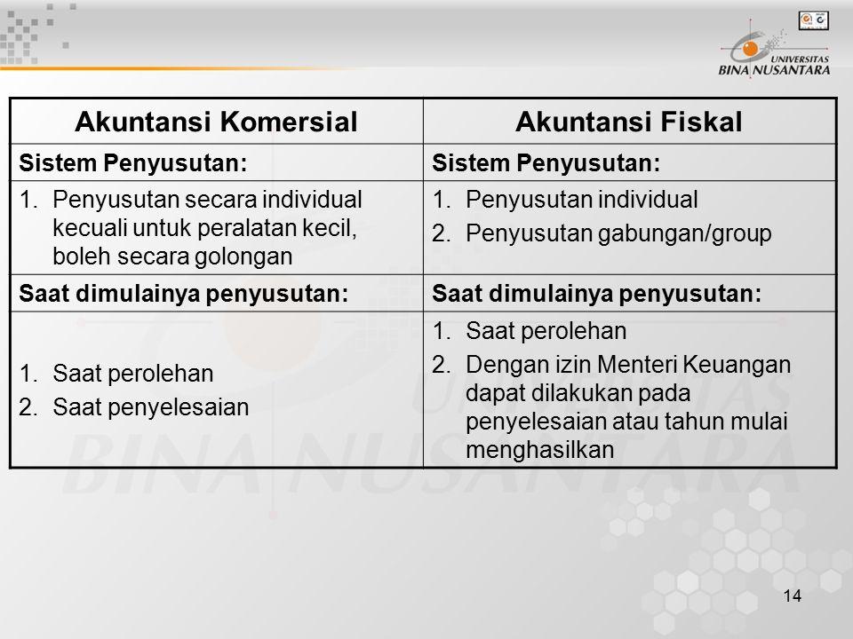 Akuntansi Komersial Akuntansi Fiskal