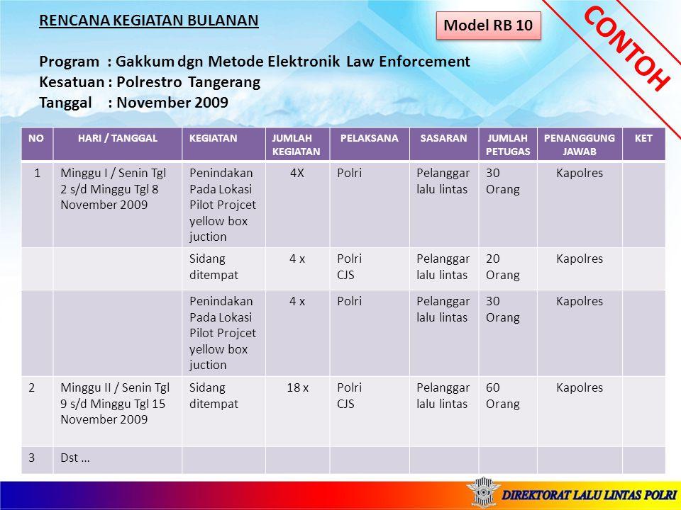 RENCANA KEGIATAN BULANAN Program : Gakkum dgn Metode Elektronik Law Enforcement Kesatuan : Polrestro Tangerang Tanggal : November 2009