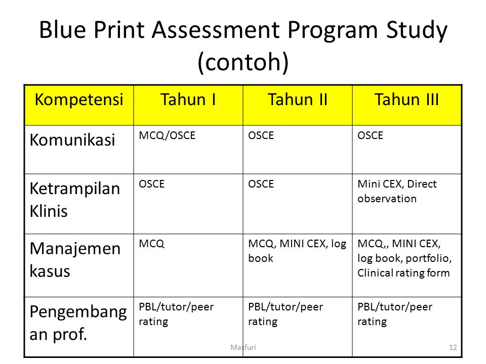 Blue Print Assessment Program Study (contoh)