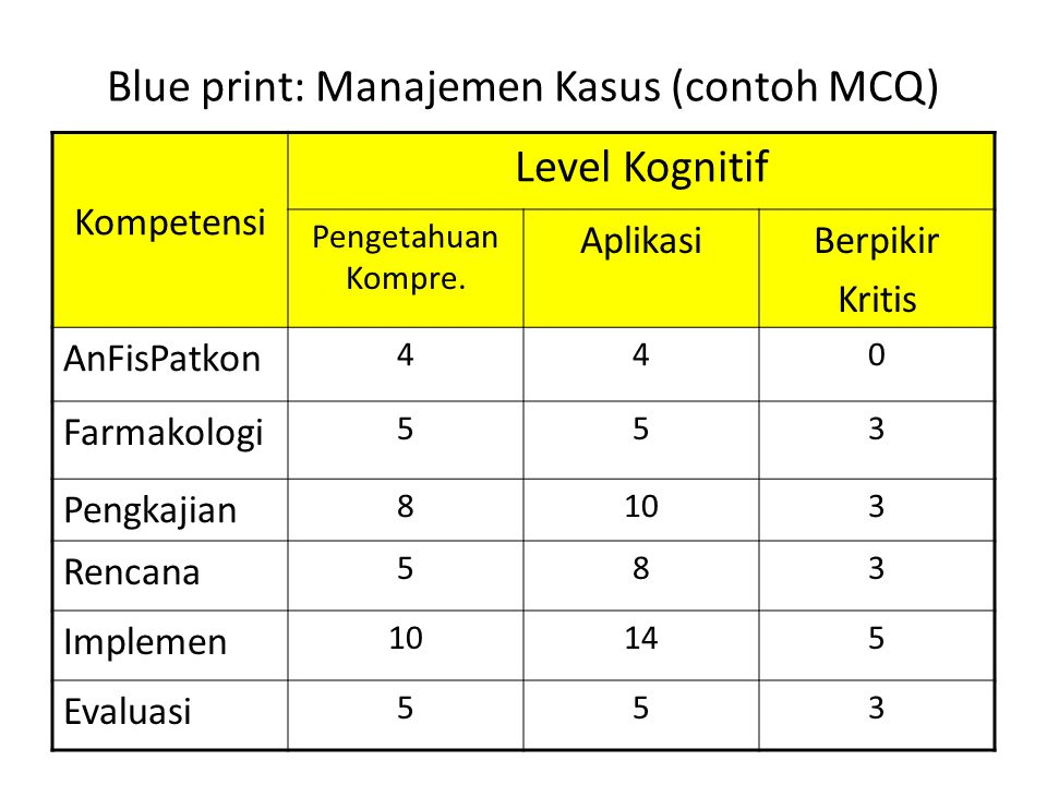 Blue print: Manajemen Kasus (contoh MCQ)