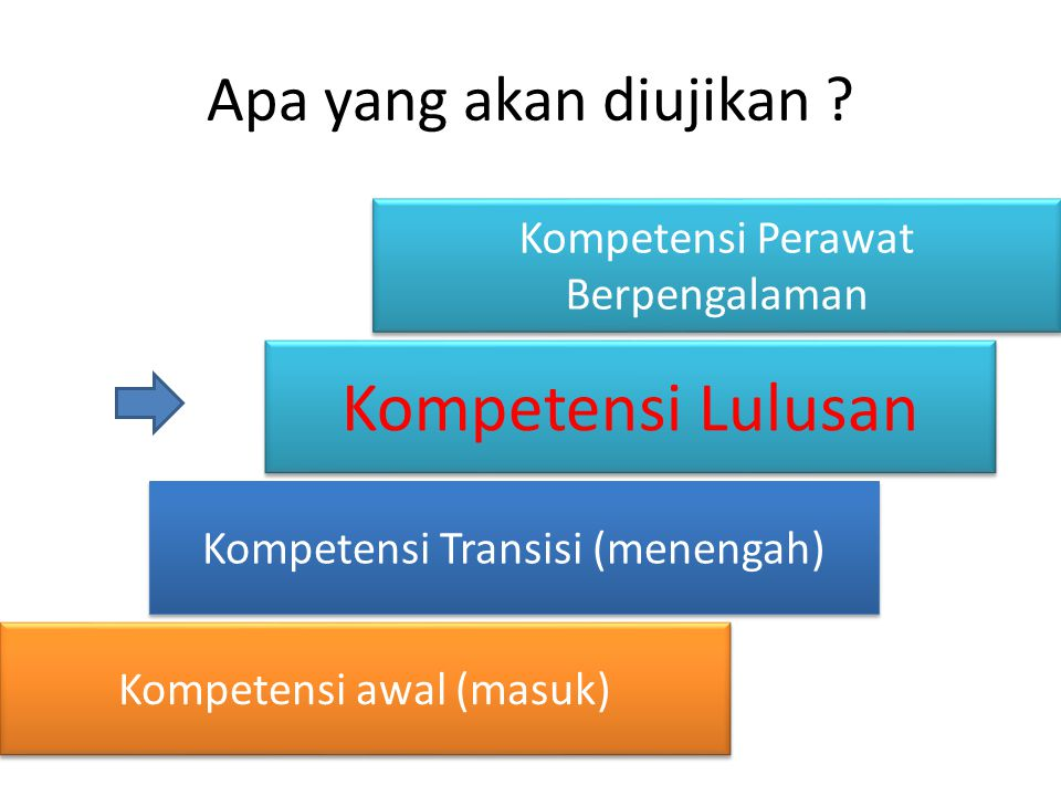 Kompetensi Lulusan Apa yang akan diujikan
