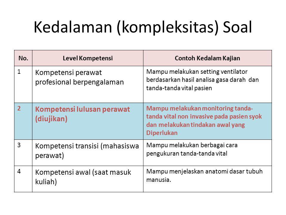 Kedalaman (kompleksitas) Soal