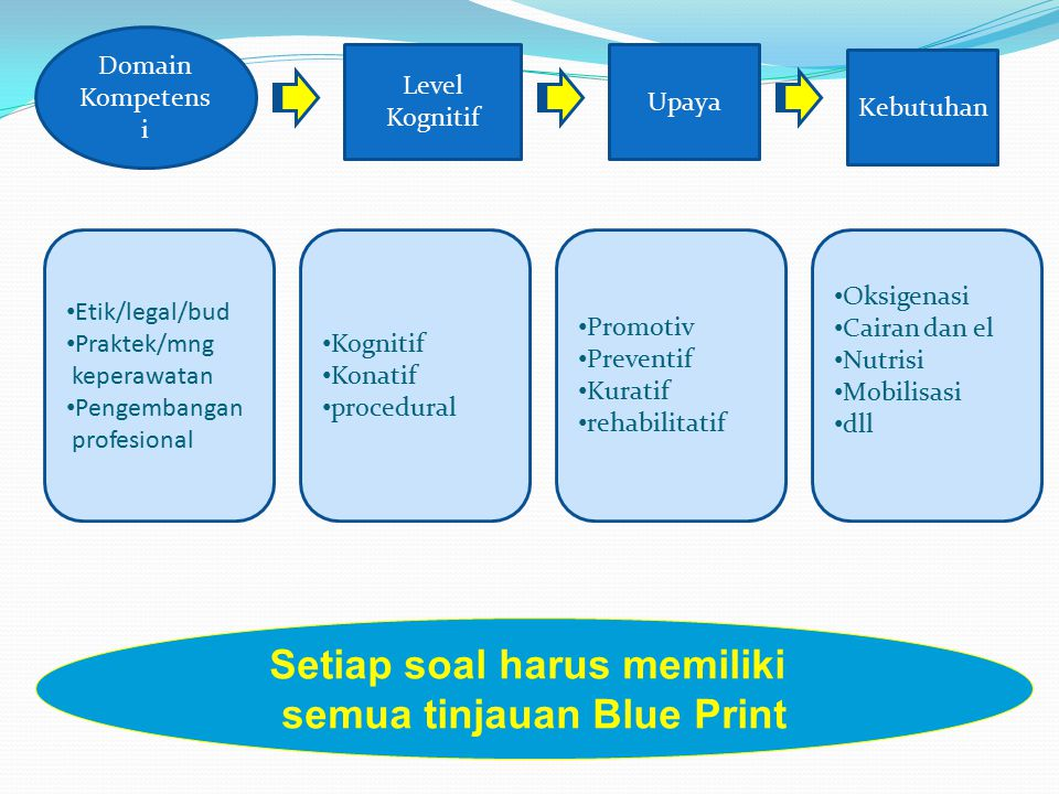 Setiap soal harus memiliki semua tinjauan Blue Print