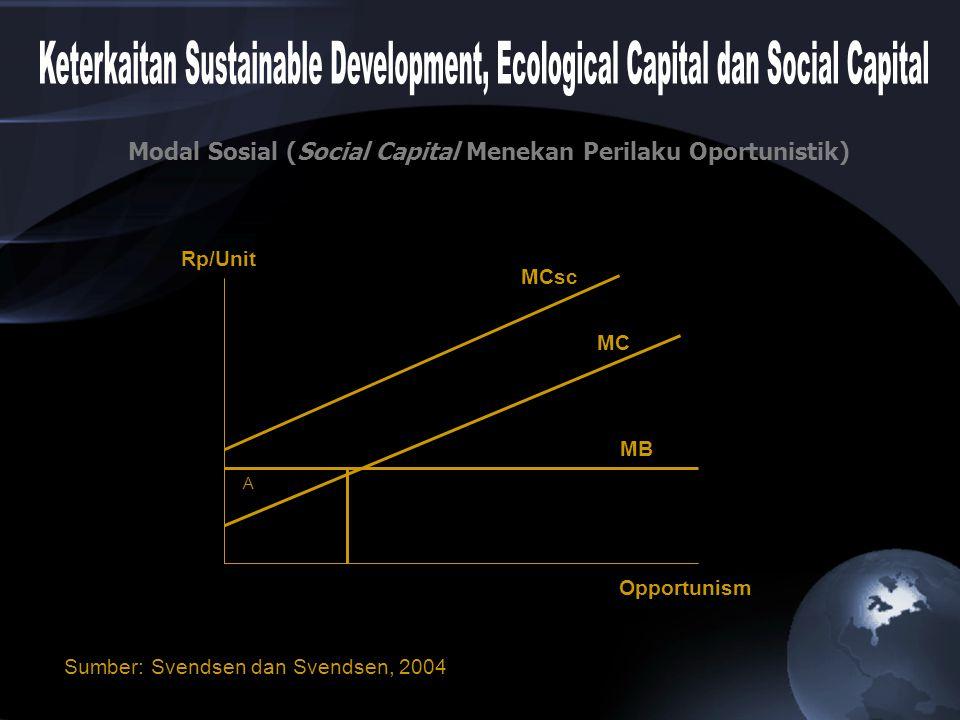 Sumber: Svendsen dan Svendsen, 2004