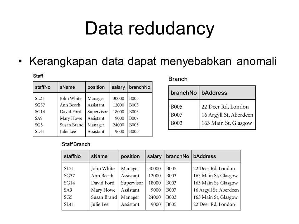 Data redudancy Kerangkapan data dapat menyebabkan anomali