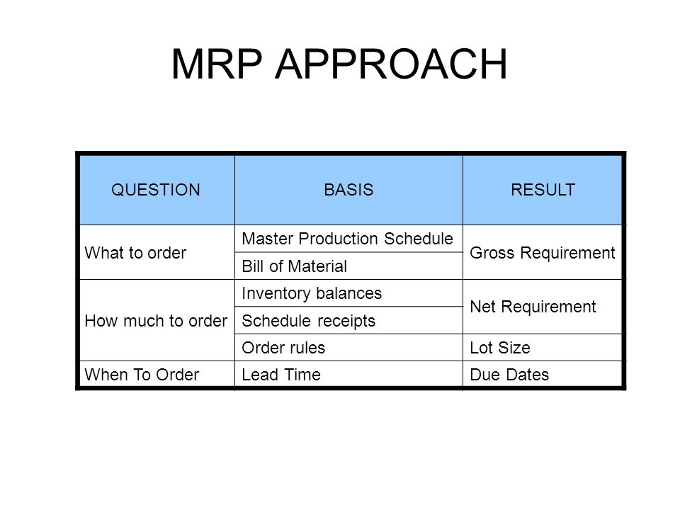 MRP APPROACH QUESTION BASIS RESULT What to order