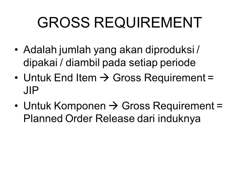GROSS REQUIREMENT Adalah jumlah yang akan diproduksi / dipakai / diambil pada setiap periode. Untuk End Item  Gross Requirement = JIP.