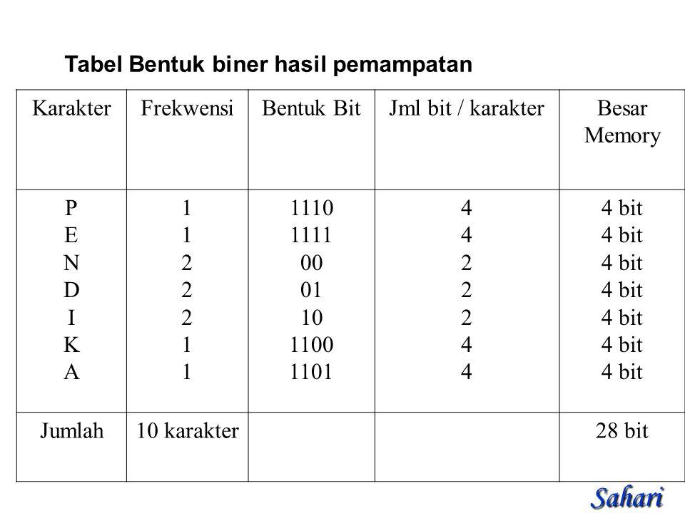 Tabel Bentuk biner hasil pemampatan