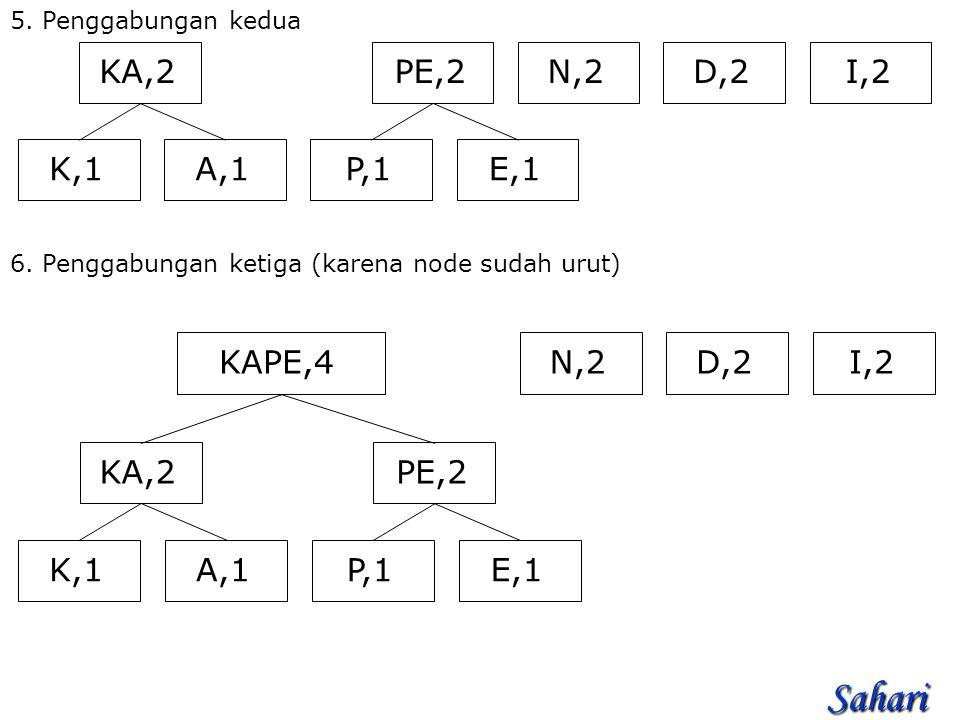 Sahari N,2 I,2 D,2 PE,2 P,1 E,1 KA,2 K,1 A,1 N,2 I,2 D,2 PE,2 P,1 E,1