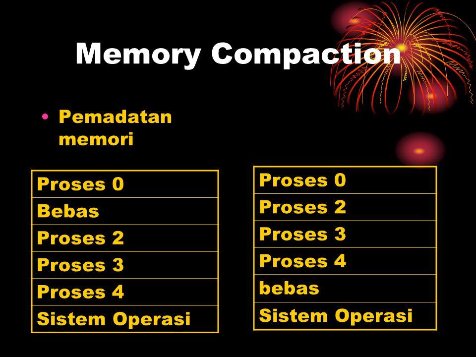 Memory Compaction Proses 0 Proses 0 Proses 2 Bebas Pemadatan memori