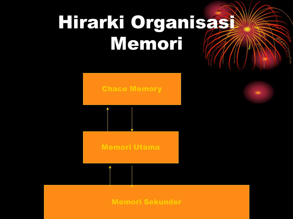 Hirarki Organisasi Memori