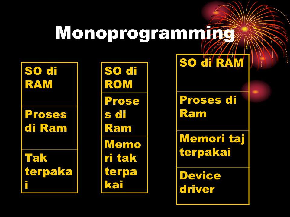 Monoprogramming SO di RAM Proses di Ram Memori taj terpakai