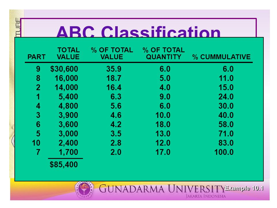 ABC Classification PART UNIT COST ANNUAL USAGE 1 $ 60 90 2 350 40
