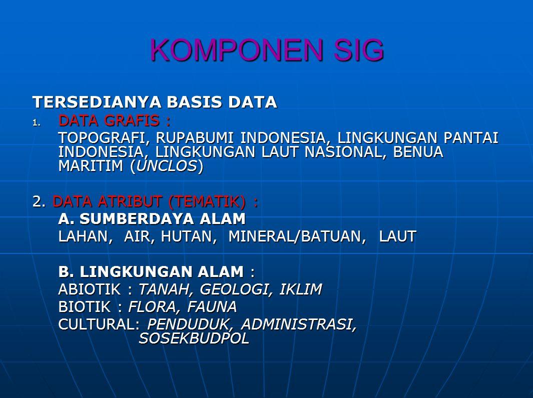 KOMPONEN SIG TERSEDIANYA BASIS DATA DATA GRAFIS :