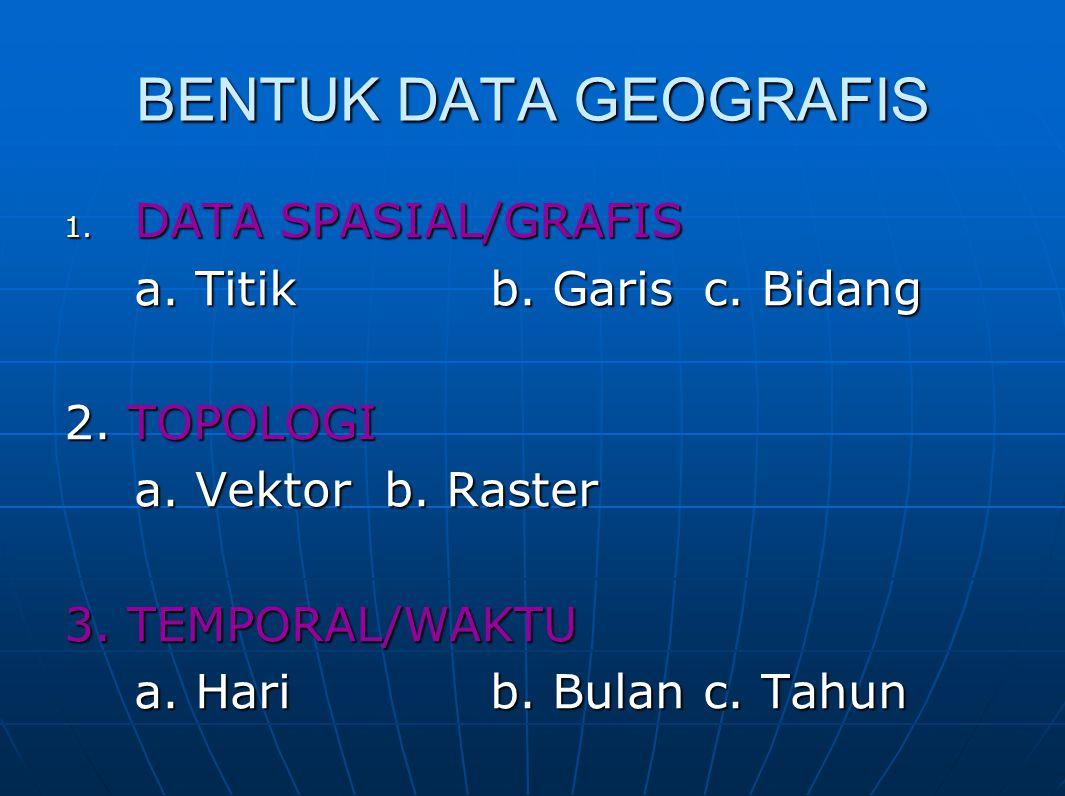 BENTUK DATA GEOGRAFIS DATA SPASIAL/GRAFIS a. Titik b. Garis c. Bidang
